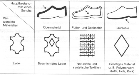 Schuhmaterialkennzeichnung